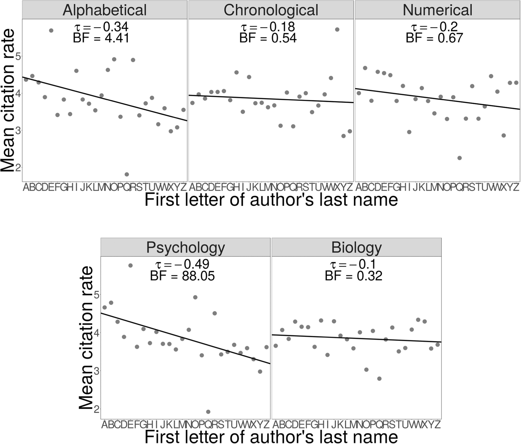 Order matters: Alphabetizing in-text citations biases