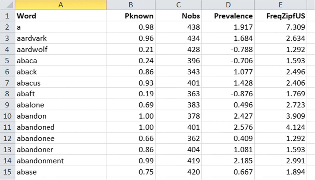 Word prevalence norms for 62,000 English lemmas | SpringerLink