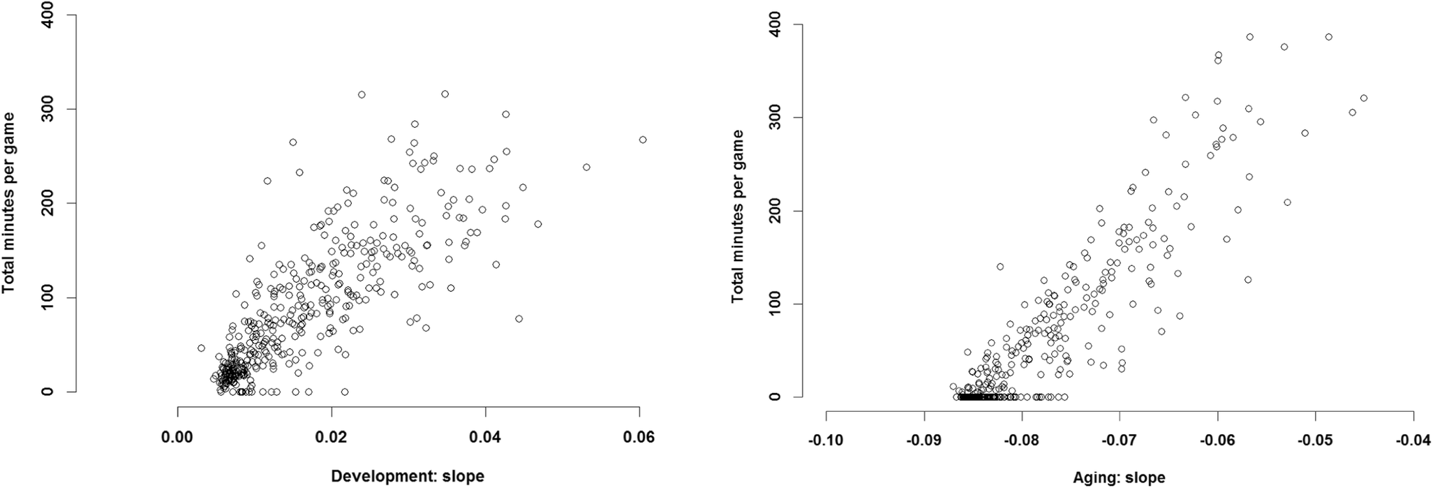 Large data and Bayesian modeling—aging curves of NBA players