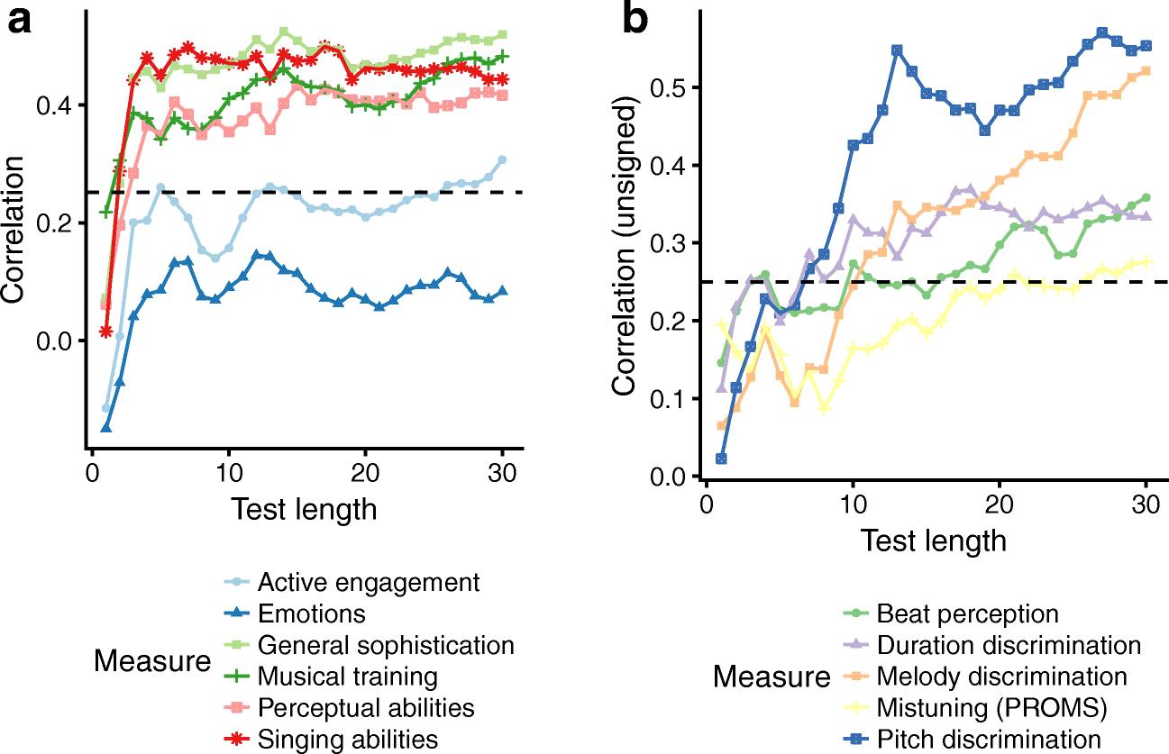 The mistuning perception test: A new measurement instrument