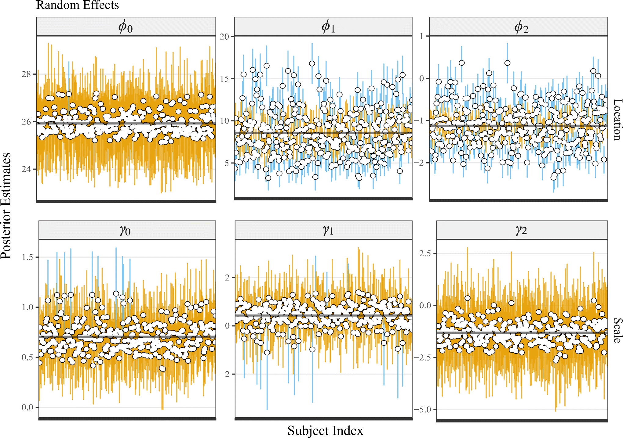 A Bayesian nonlinear mixed-effects location scale model for