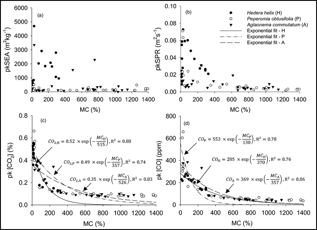Moisture Content Ignitability And Fire Risk Of Vegetation In