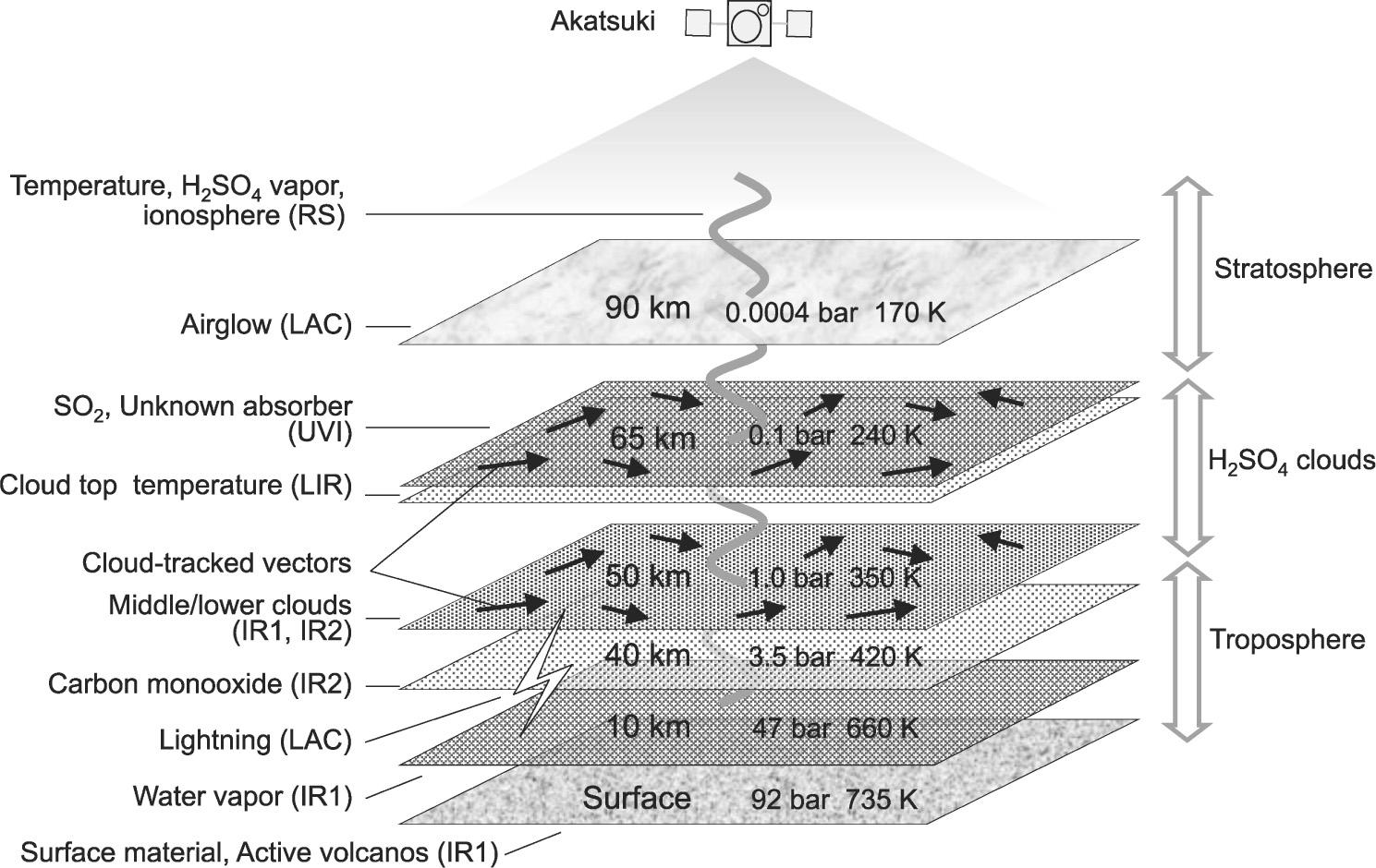 Overview Of Venus Orbiter Akatsuki Springerlink Rc Allen Instrument Wiring Diagrams Fig 5 Schematic