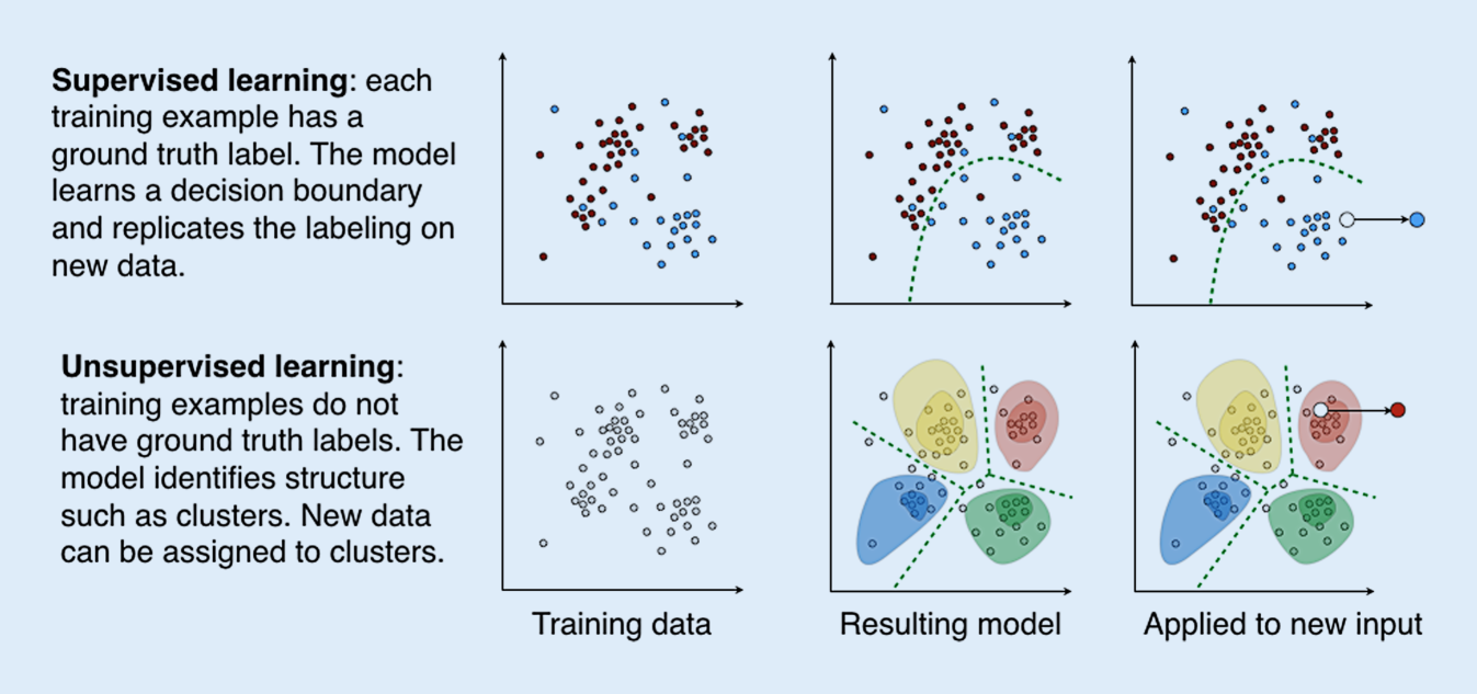 Machine learning: from radiomics to discovery and routine ...