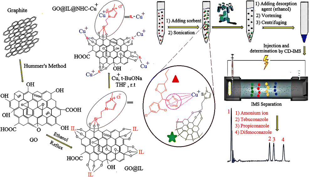 Solid-phase synthesis of biocompatible N-heterocyclic