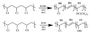 Controlled Dehydrochlorination Of Poly Vinyl Chloride For