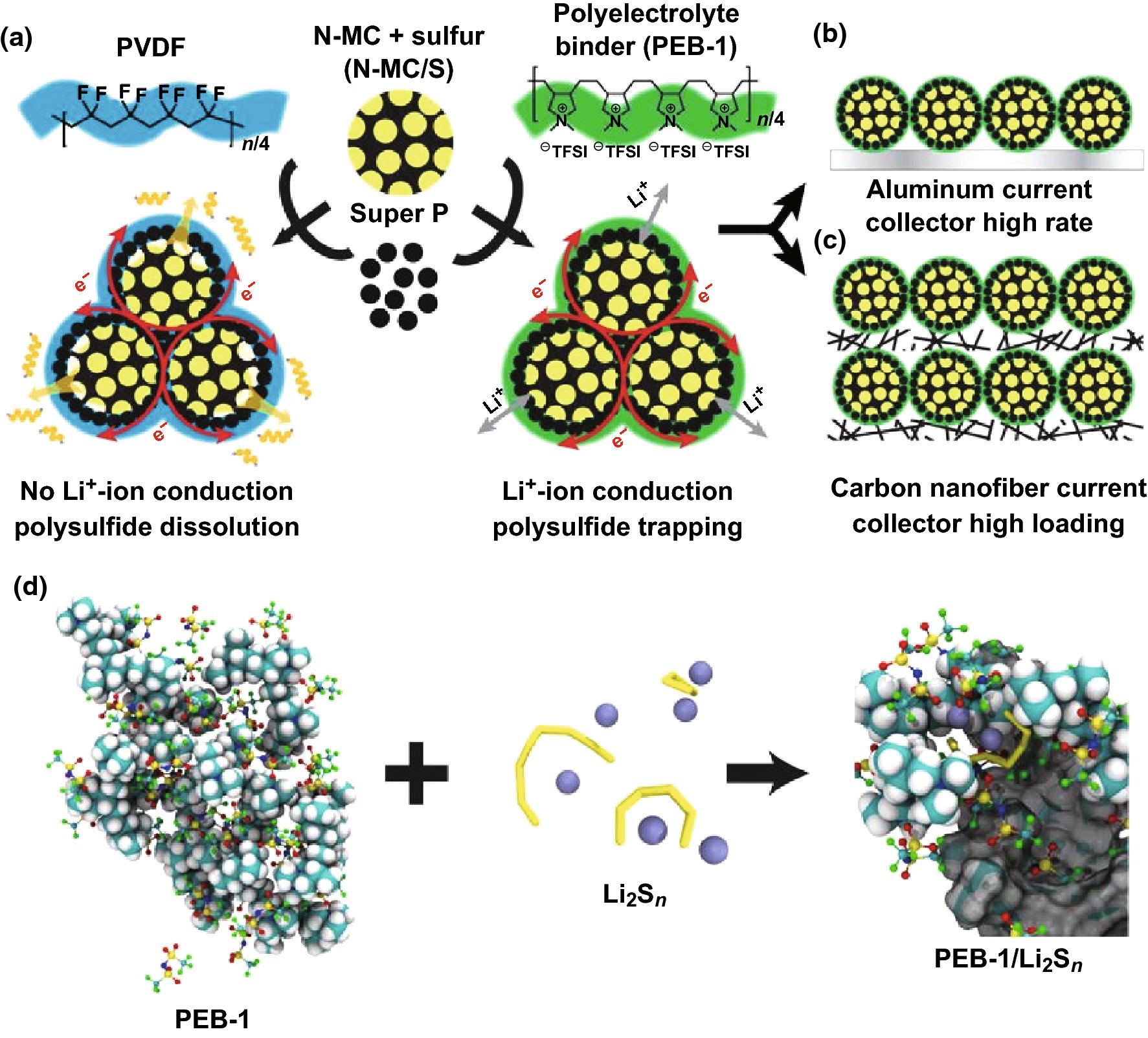 Housing Sulfur In Polymer Composite Frameworks For Li–S