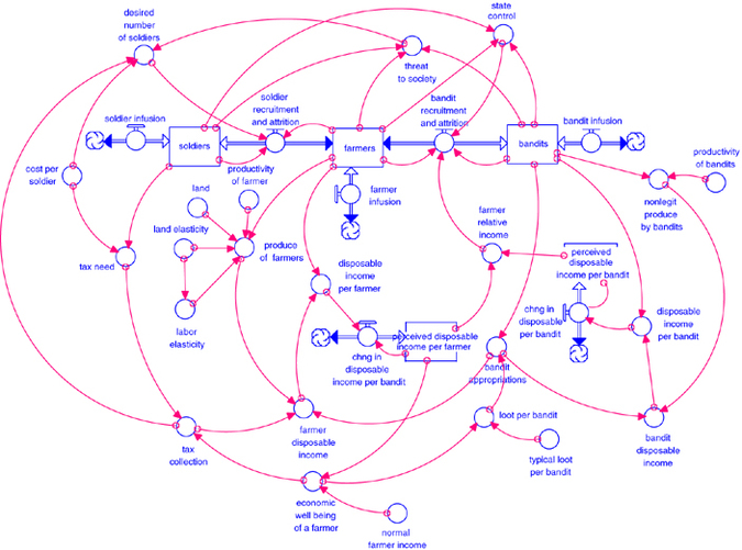 Dynastic Cycle  A Generic Structure Describing Resource