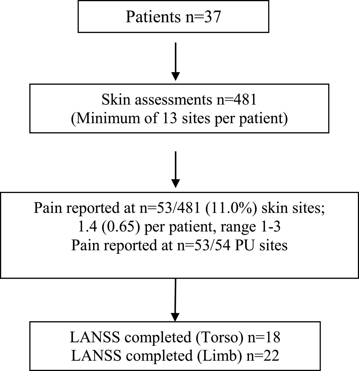 Pressure Ulcer Related Pain In Community Populations  A