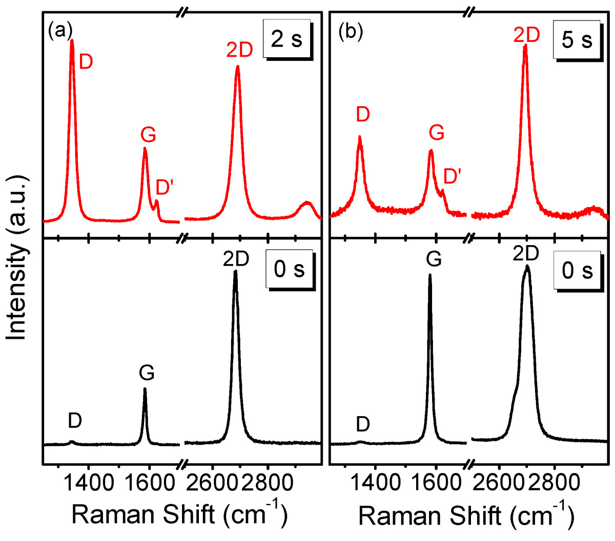 Graphene Bands: Thinning And Functionalization Of Few-layer Graphene