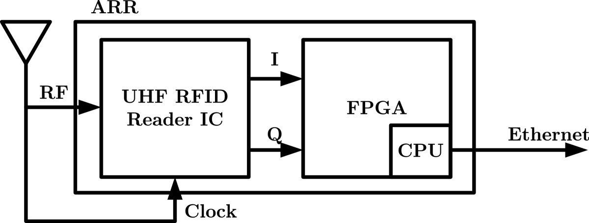 intercepting uhf rfid signals through synchronous