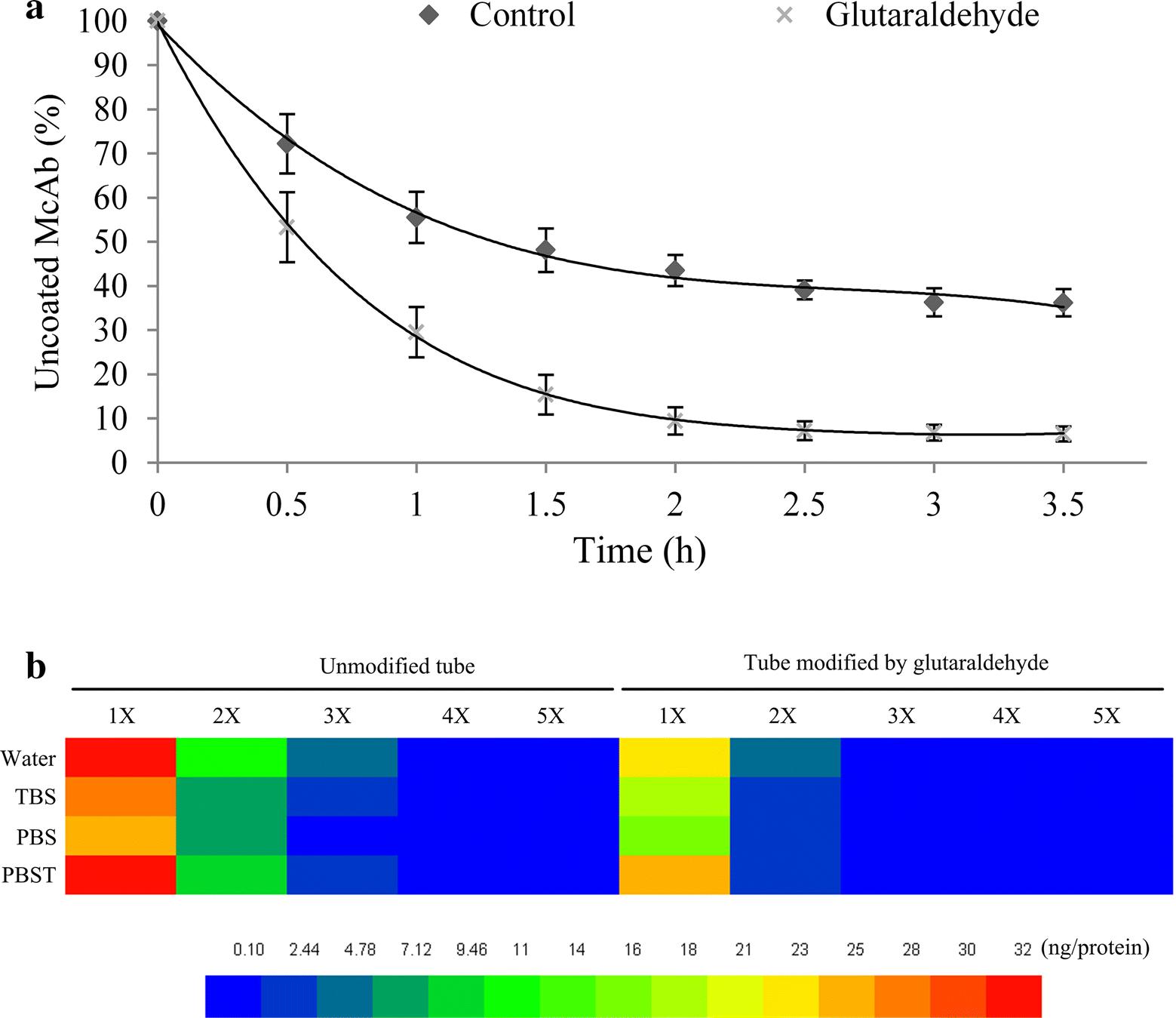 Sensitive And High Throughput Quantification Of Abscisic