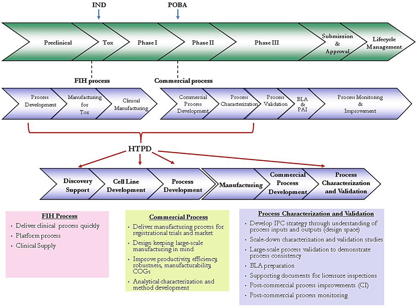 High-Throughput Process Development for Biopharmaceuticals