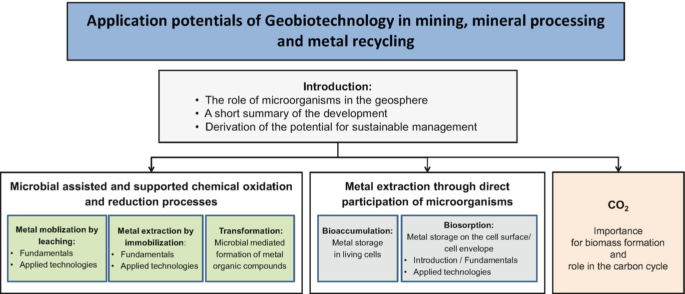 Application Potentials of Geobiotechnology in Mining