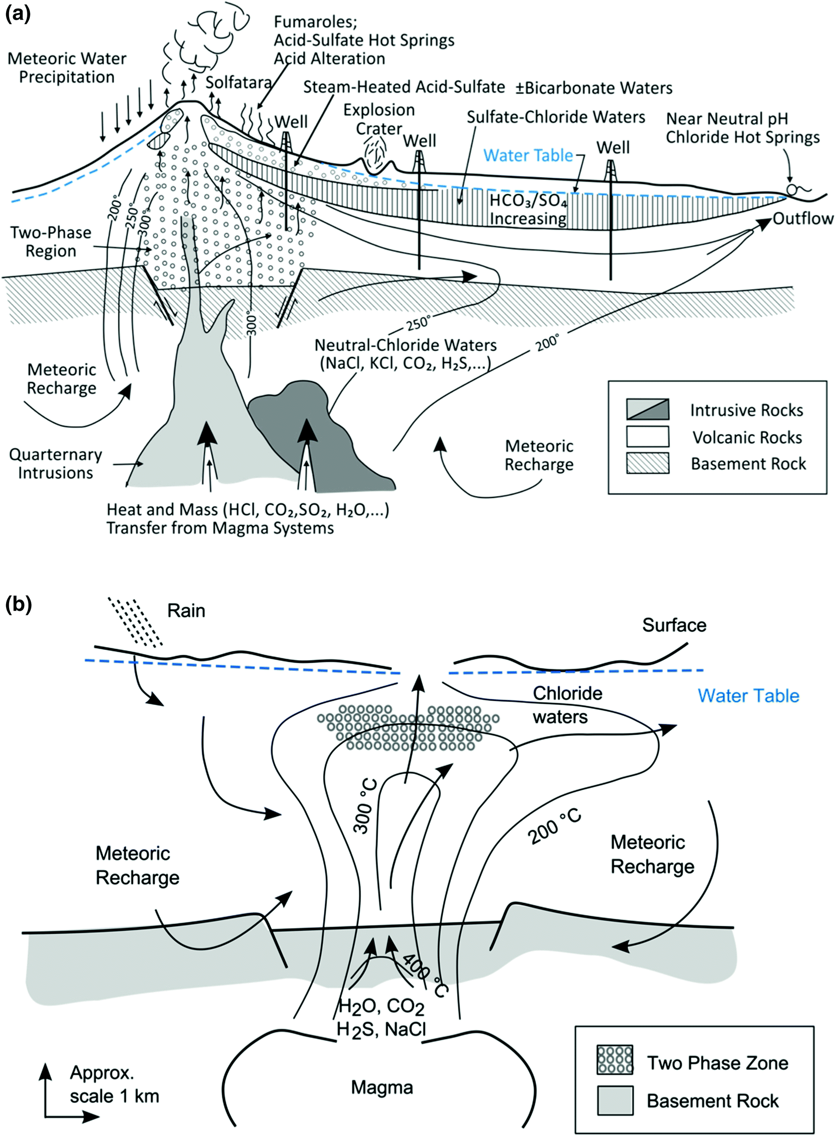 Groundwater Flow And Volcanic Unrest Springerlink Volcanoes Form Moreover Posite Diagram On Magma Open Image In New Window