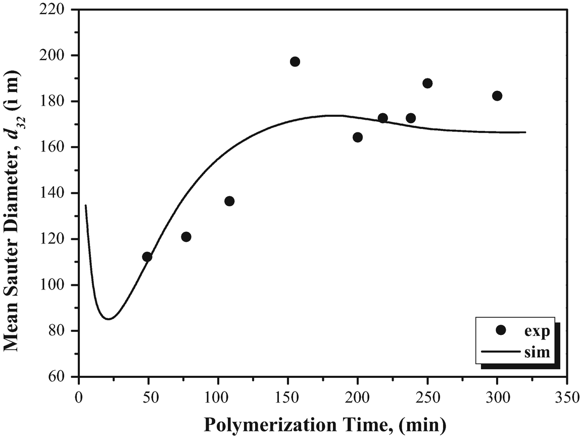 Modeling of Suspension Vinyl Chloride Polymerization: From