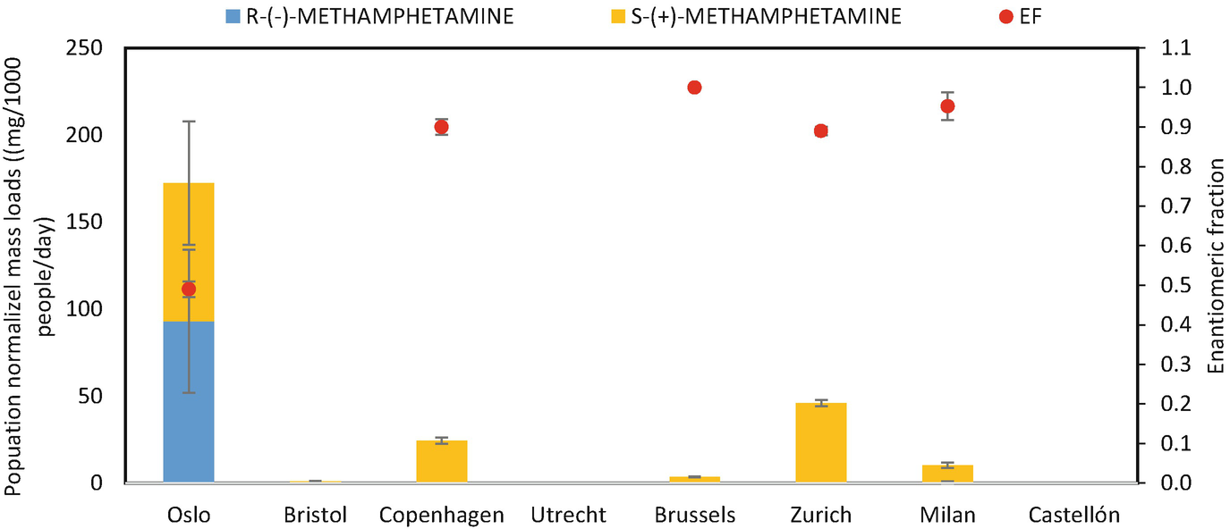 Wastewater Analysis for Community-Wide Drugs Use Assessment