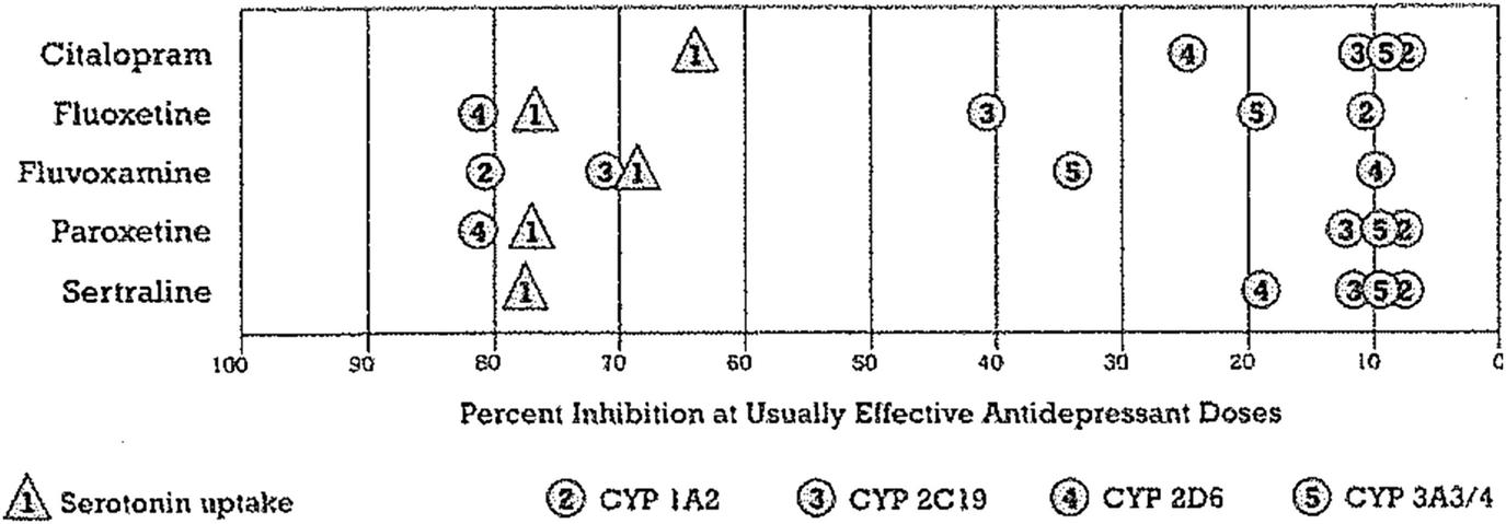 Selective Serotonin Reuptake Inhibitors Springerlink