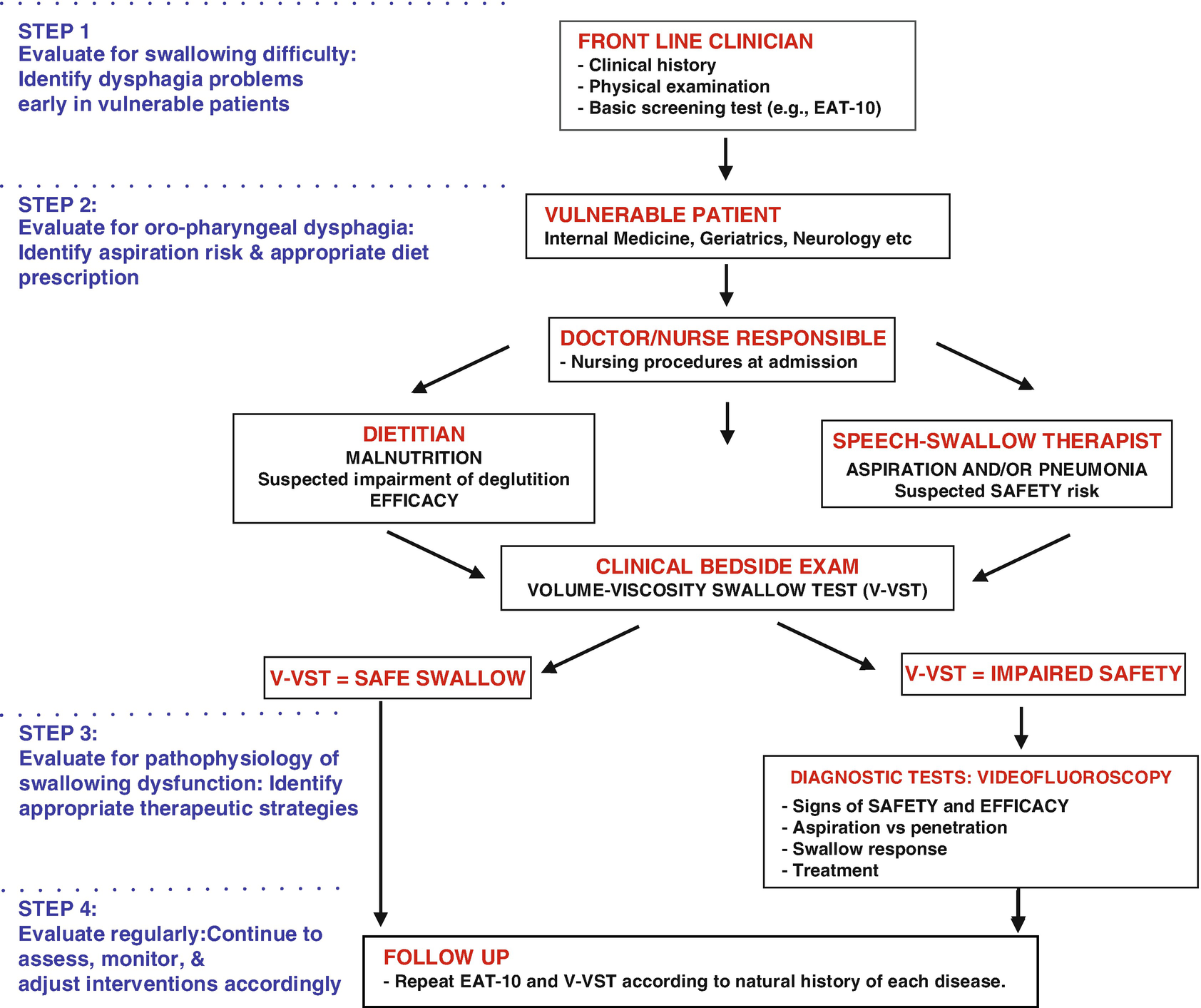 Complications Of Oropharyngeal Dysphagia Malnutrition And