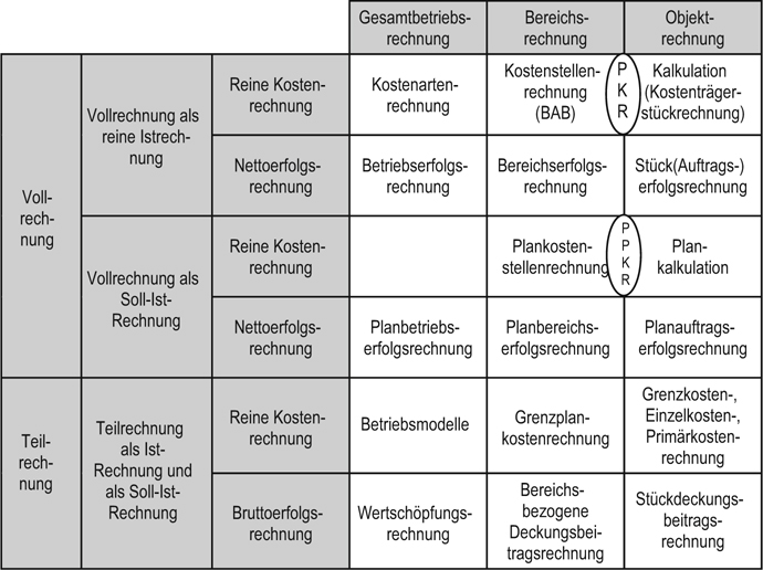 Betriebsabrechnungsbogen Als Kostenstellenrechnung 6