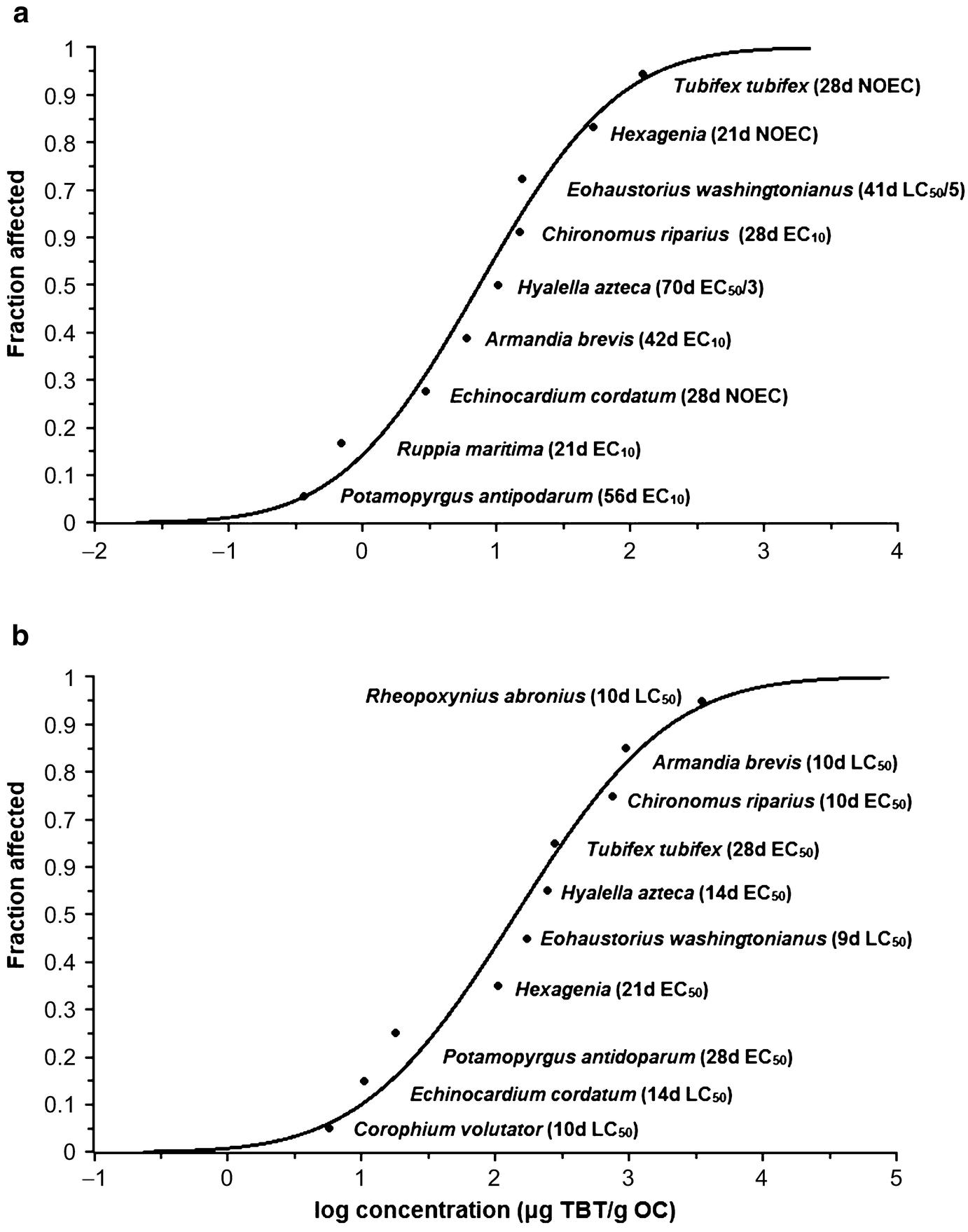 Prospective Environmental Risk Assessment for Sediment-Bound Organic