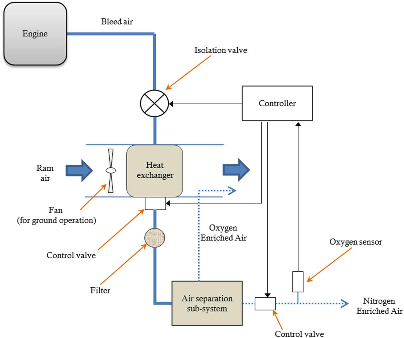 Luminescence-Based Sensors for Aeronautical Applications