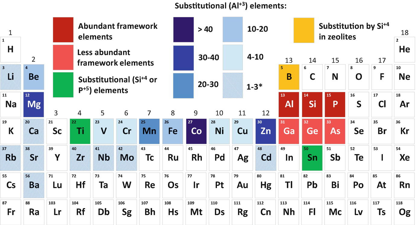 Synthesis and Properties of Zeolite Materials Guided by