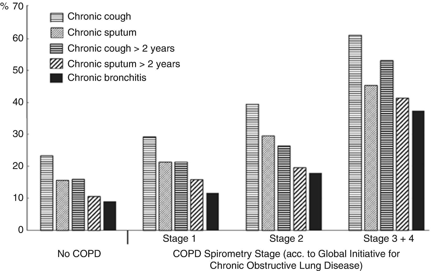 Coexistence of Chronic Bronchitis in Chronic Obstructive