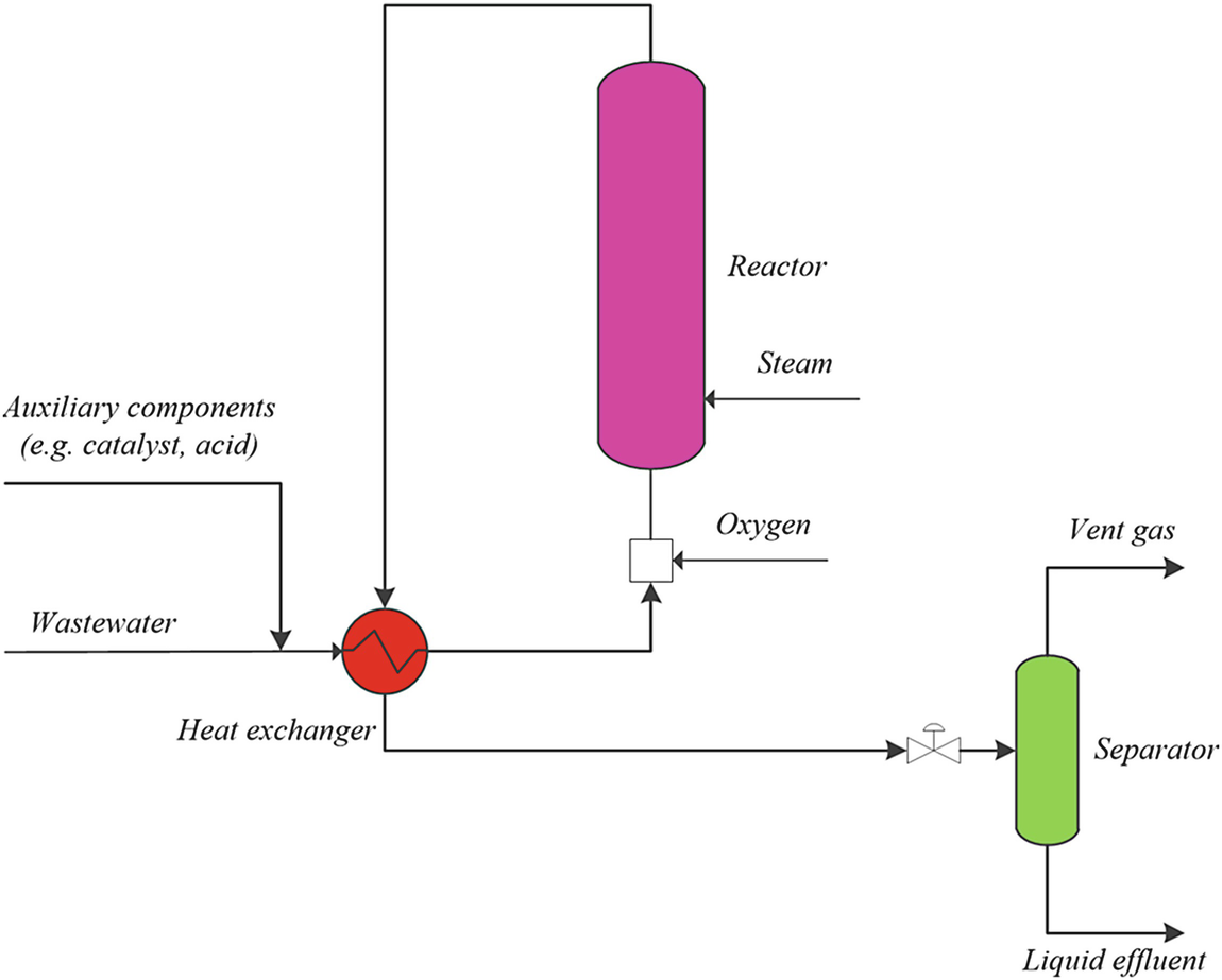 Cost-Effective Catalytic Materials for AOP Treatment Units