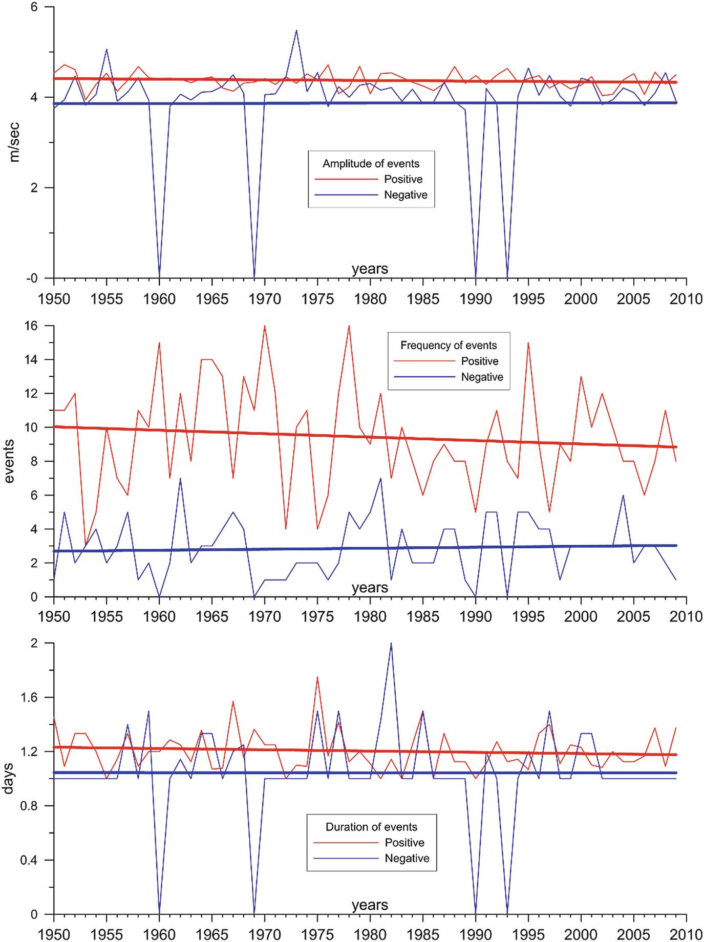 Climate Change in the Lake Skadar/Shkodra Region | SpringerLink