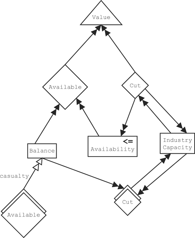 Object Oriented Modeling Of Multistage Stochastic Linear Programs