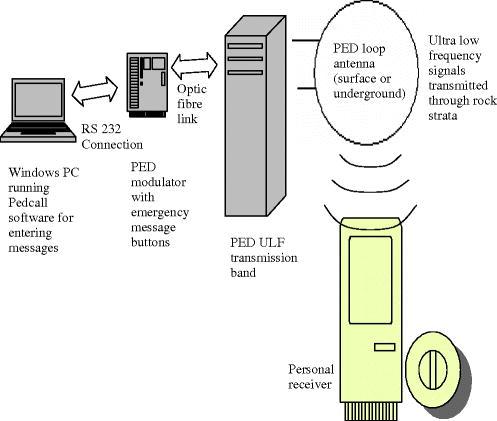 Mine Communication Technique | SpringerLink