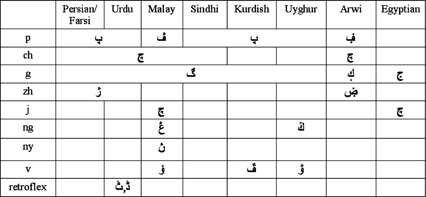 Middle Eastern Character Recognition | SpringerLink