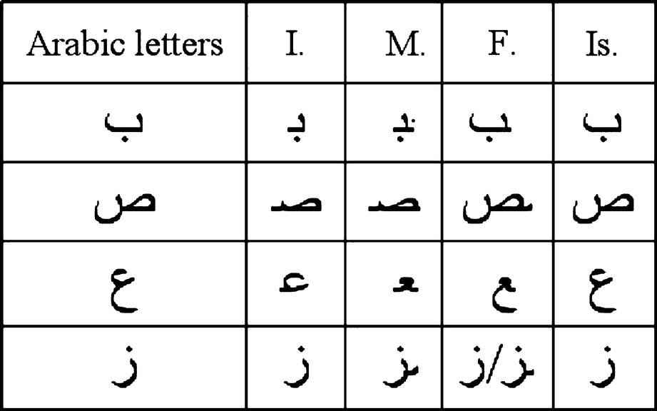 Middle Eastern Character Recognition | SpringerLink