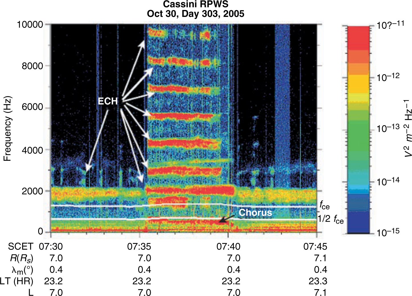 Fundamental Plasma Processes in Saturn\'s Magnetosphere   SpringerLink