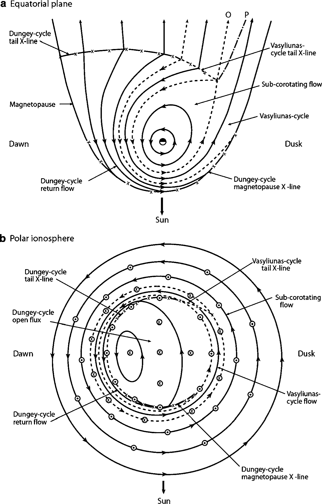 Auroral Processes Springerlink. Open In New Window. Wiring. Ingersoll 4020 Wiring Diagram 1996 At Scoala.co
