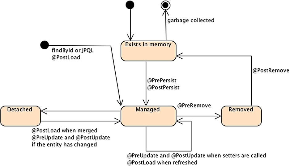 Managing Persistent Objects | SpringerLink