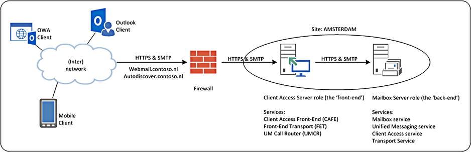 Introduction to Exchange Server 2013   SpringerLink