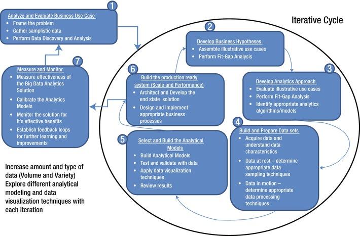 Big Data Analytics Methodology | SpringerLink