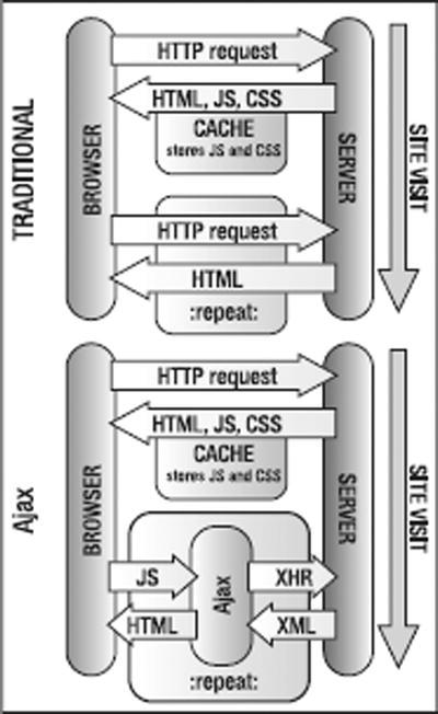 Back-End Interaction with Ajax and Node js | SpringerLink