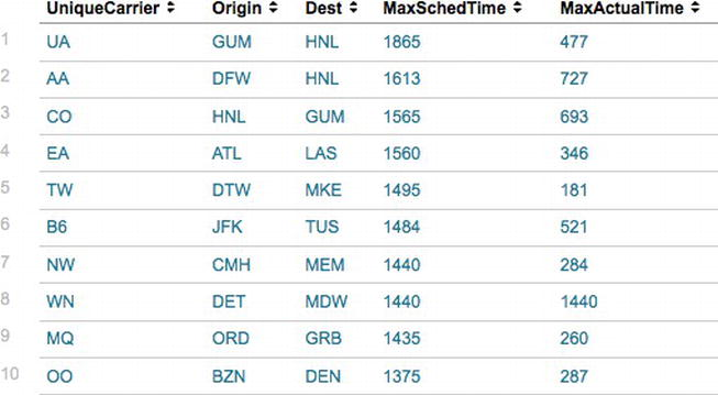 Analyzing Airlines, Airports, Flights, and Delays | SpringerLink