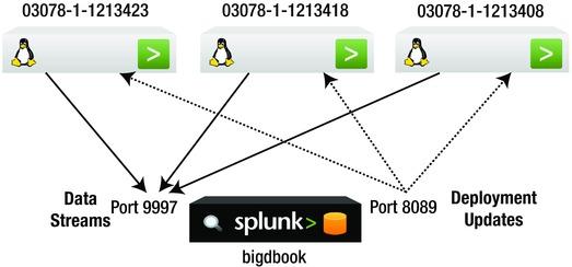 Remote Data Collection | SpringerLink