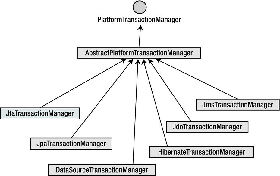 Spring Transaction Management | SpringerLink