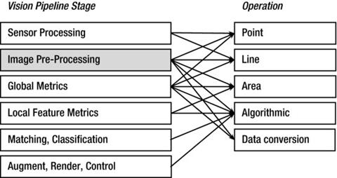 Image Pre-Processing | SpringerLink