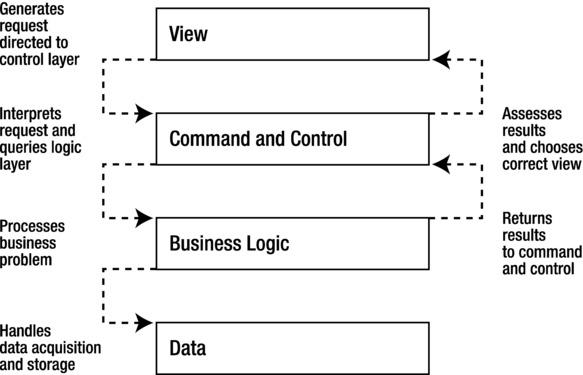 Enterprise Patterns | SpringerLink
