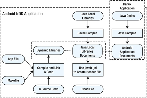 Creating and Porting NDK-Based Android Applications   SpringerLink