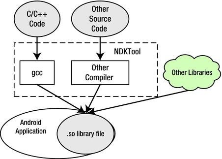 Creating and Porting NDK-Based Android Applications | SpringerLink