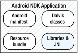 Creating and Porting NDK-Based Android Applications