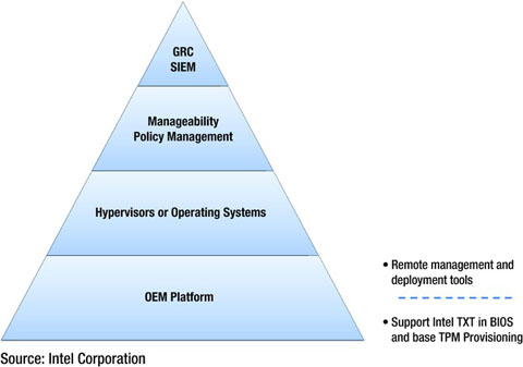 Trusted Computing: Opportunities in Software | SpringerLink