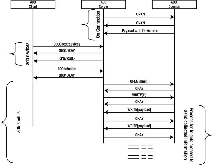 Android Debug Bridge (ADB)   SpringerLink